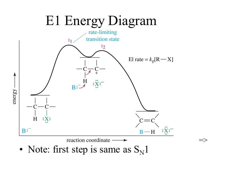 E1 Energy Diagram => Note: first step is same as SN1