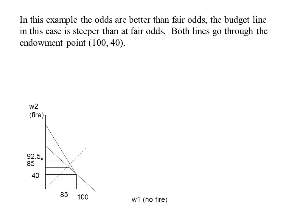 In this example the odds are better than fair odds, the budget line in this case is steeper than at fair odds. Both lines go through the endowment point (100, 40).
