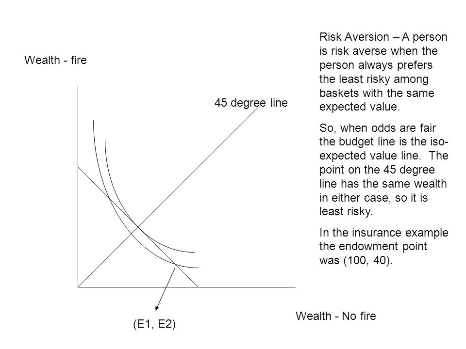 Risk Aversion – A person is risk averse when the person always prefers the least risky among baskets with the same expected value.
