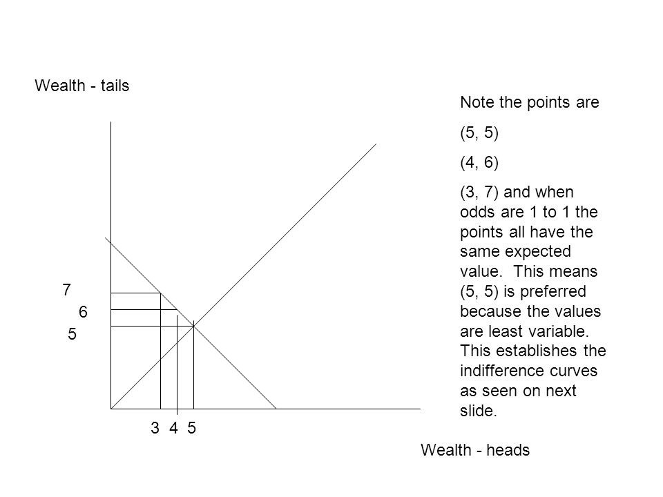 Wealth - tails Note the points are. (5, 5) (4, 6)