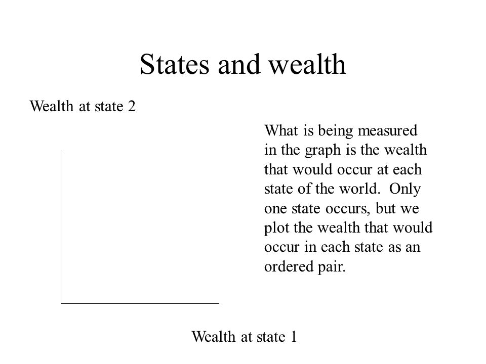 States and wealth Wealth at state 2