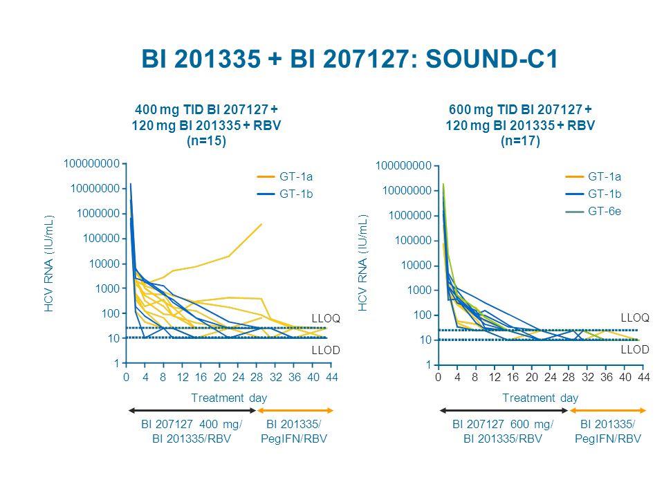 400 mg TID BI 207127 + 120 mg BI 201335 + RBV (n=15)