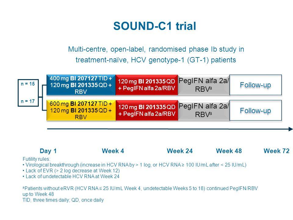 SOUND-C1 trial Multi-centre, open-label, randomised phase Ib study in