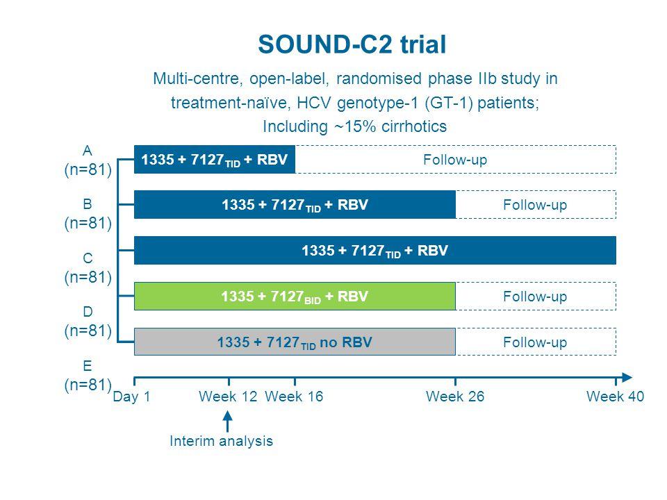 SOUND-C2 trial Multi-centre, open-label, randomised phase IIb study in
