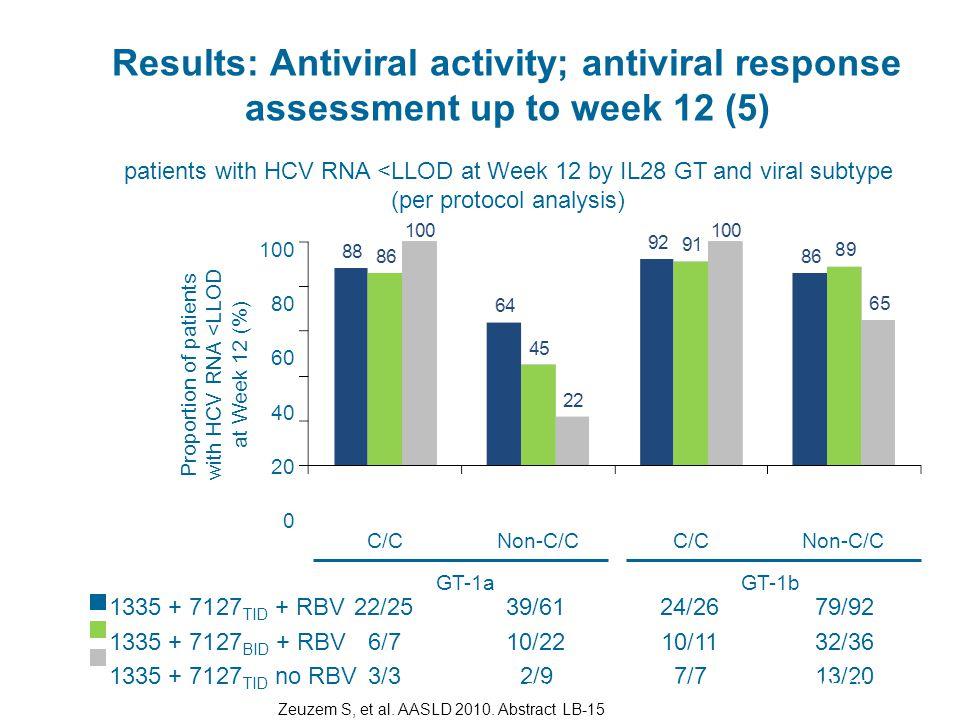 Results: Antiviral activity; antiviral response assessment up to week 12 (5)