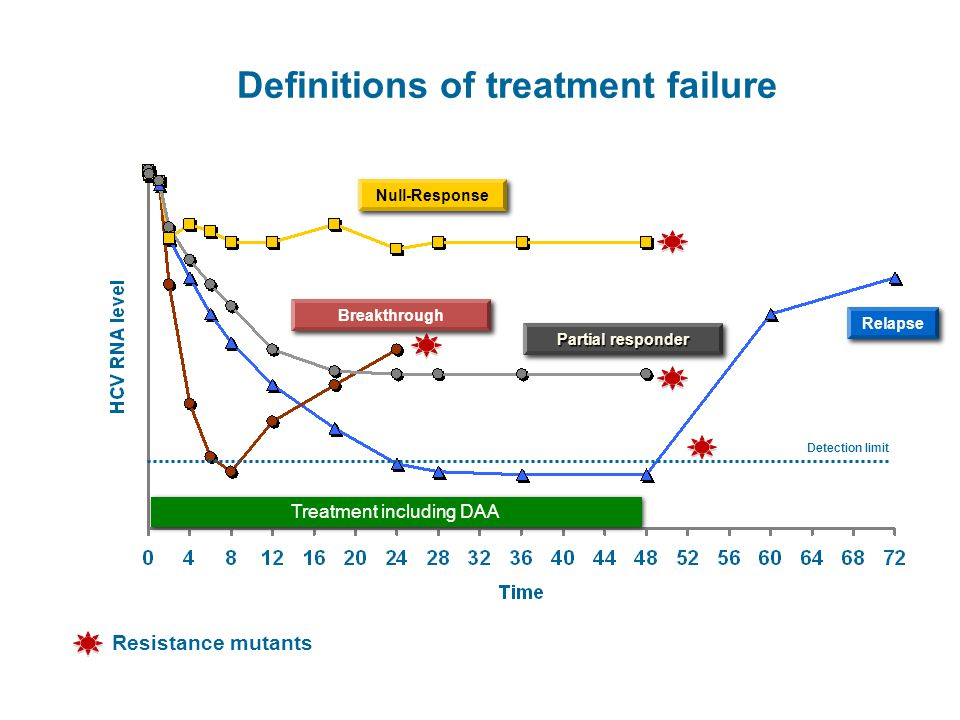 Definitions of treatment failure