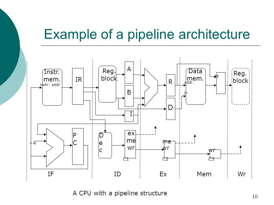Example of a pipeline architecture