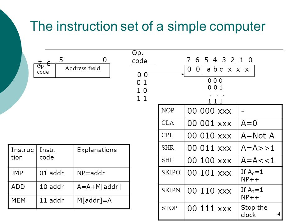 The instruction set of a simple computer