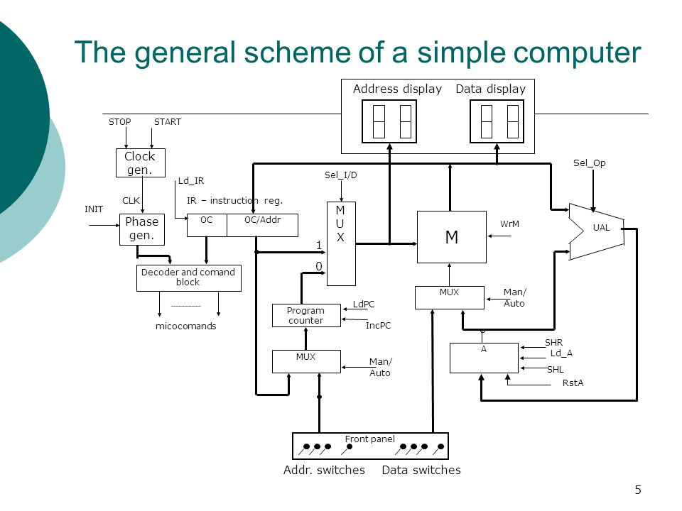 The general scheme of a simple computer