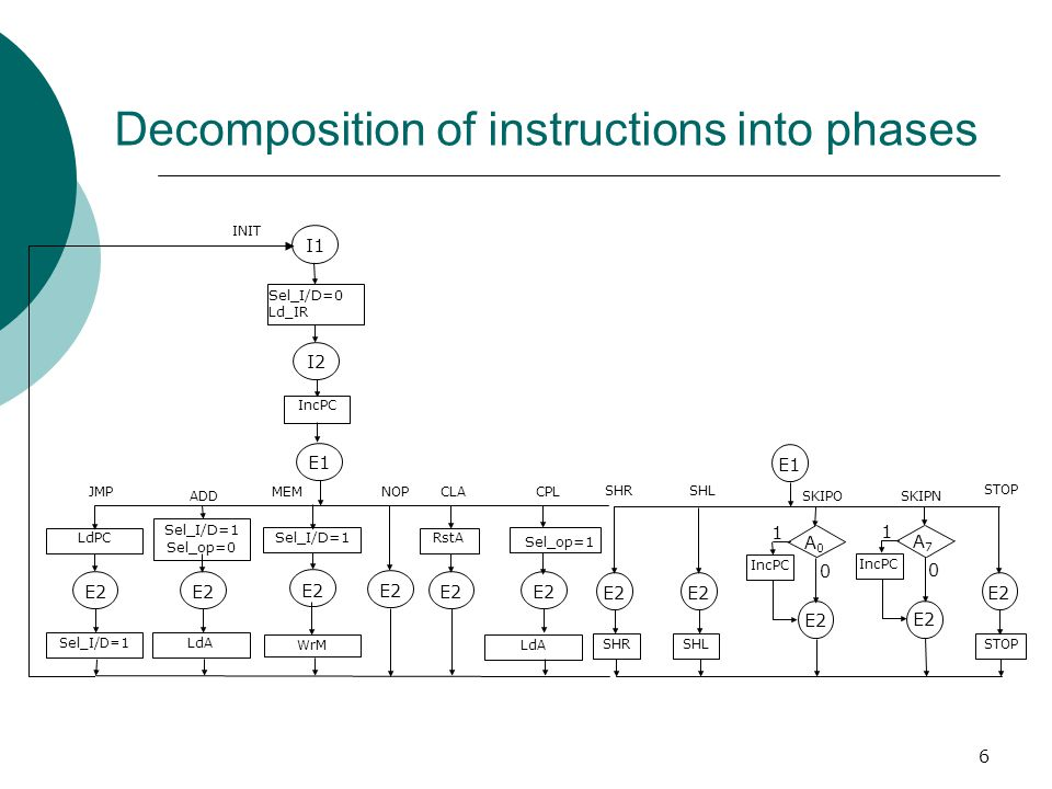 Decomposition of instructions into phases