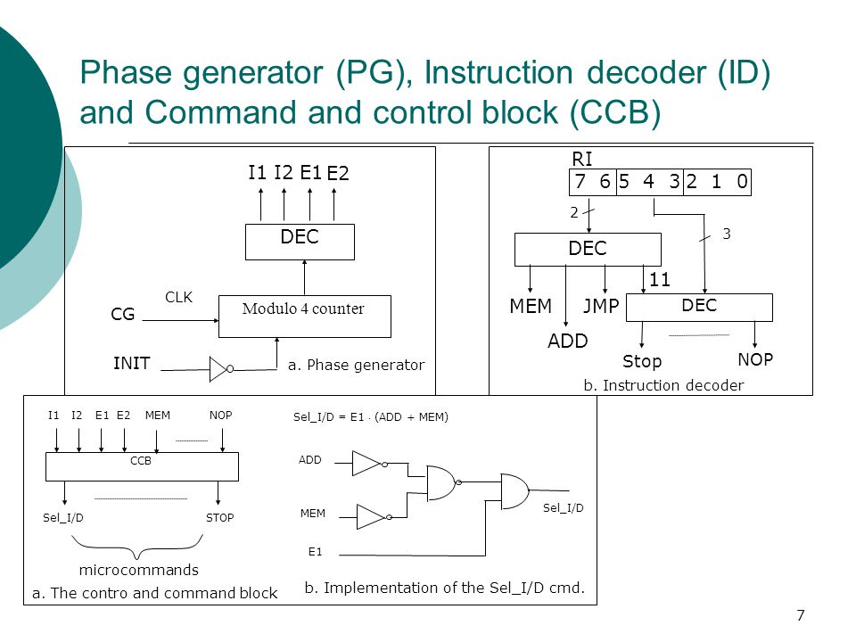 Phase generator (PG), Instruction decoder (ID) and Command and control block (CCB)