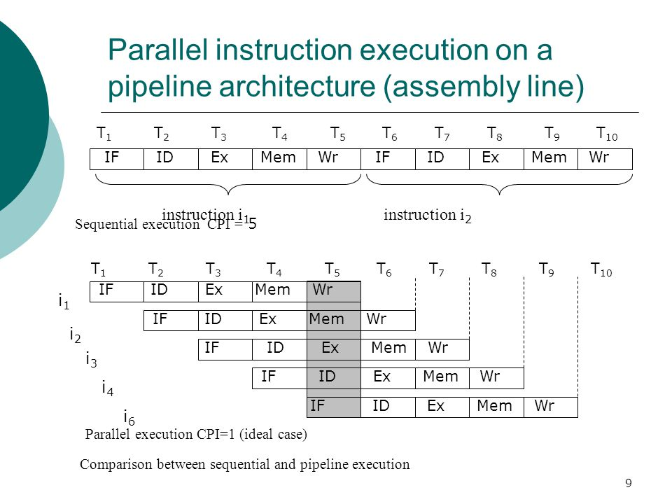 Parallel instruction execution on a pipeline architecture (assembly line)