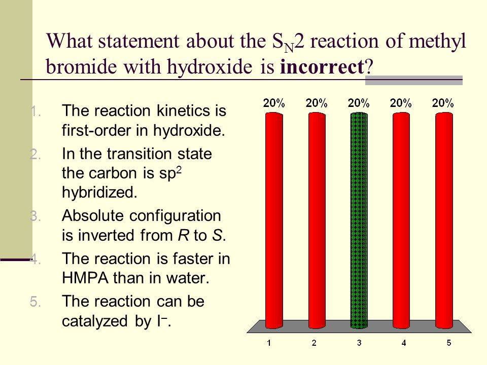 What statement about the SN2 reaction of methyl bromide with hydroxide is incorrect