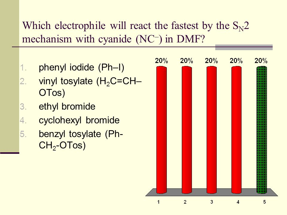 Which electrophile will react the fastest by the SN2 mechanism with cyanide (NC–) in DMF