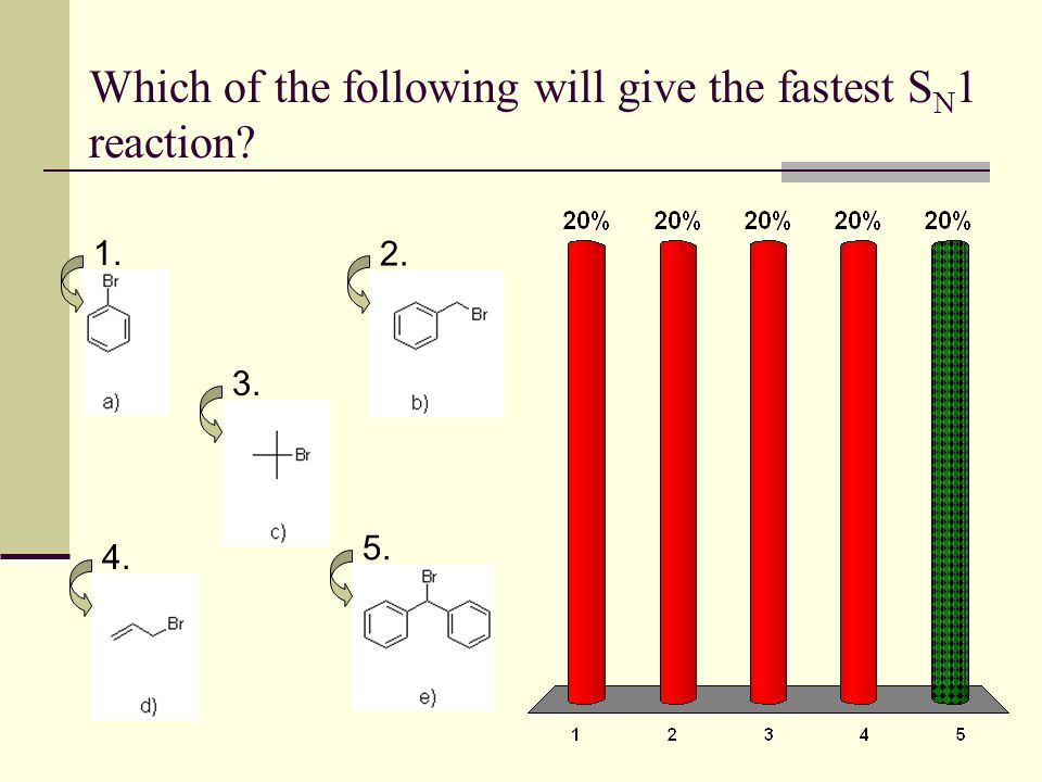 Which of the following will give the fastest SN1 reaction