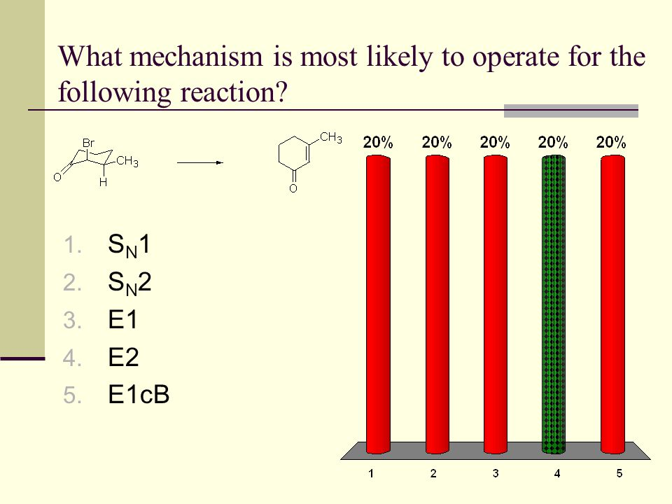 What mechanism is most likely to operate for the following reaction
