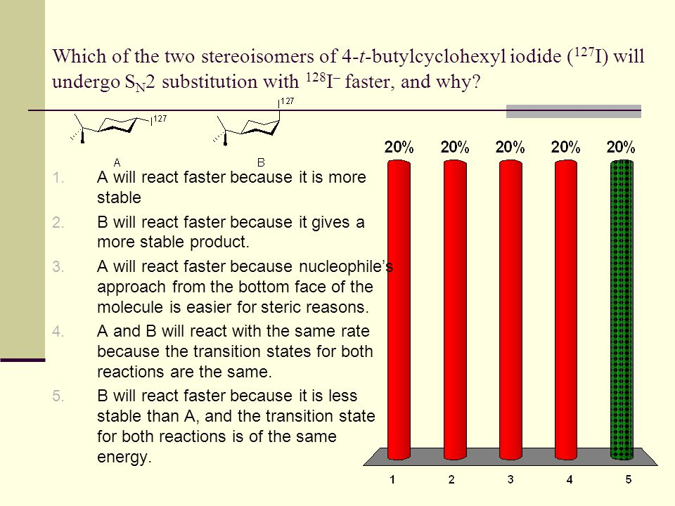 Which of the two stereoisomers of 4-t-butylcyclohexyl iodide (127I) will undergo SN2 substitution with 128I– faster, and why