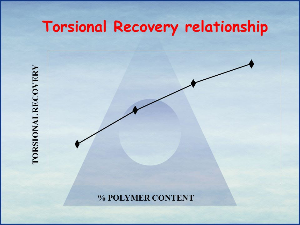 Torsional Recovery relationship