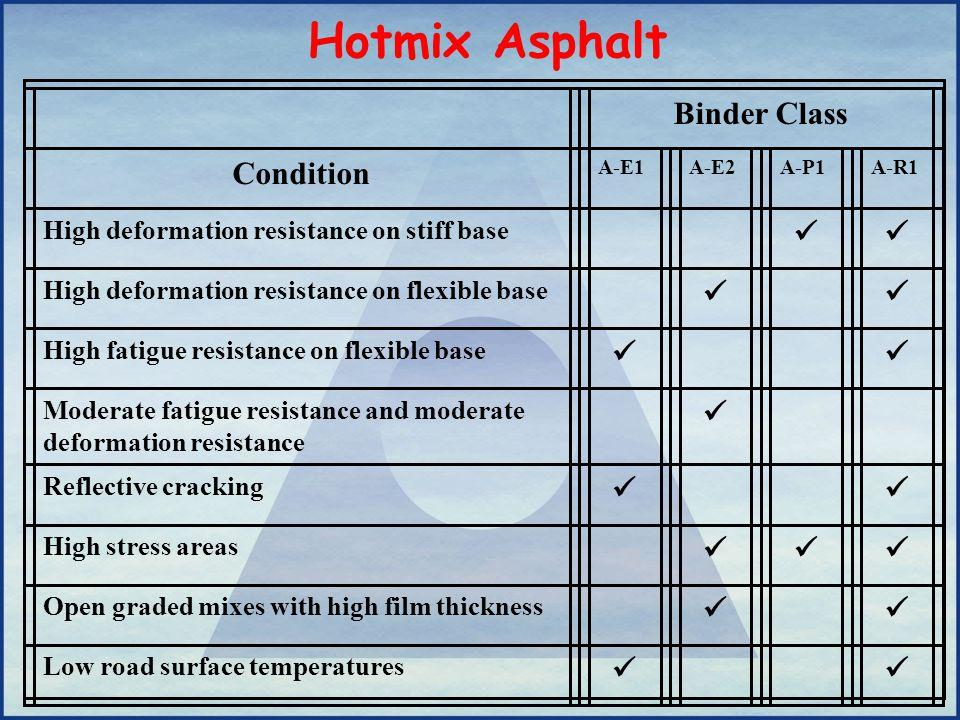 Hotmix Asphalt Binder Class Condition 