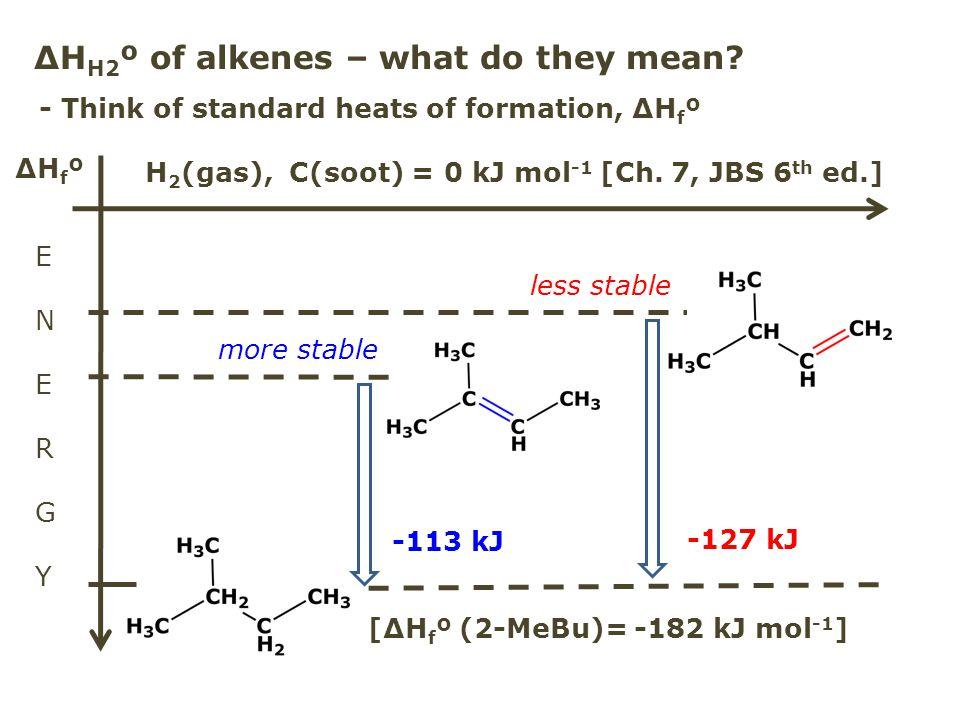 ΔHH2º of alkenes – what do they mean