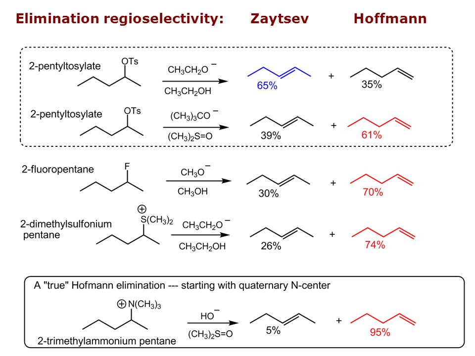 Elimination regioselectivity: Zaytsev Hoffmann