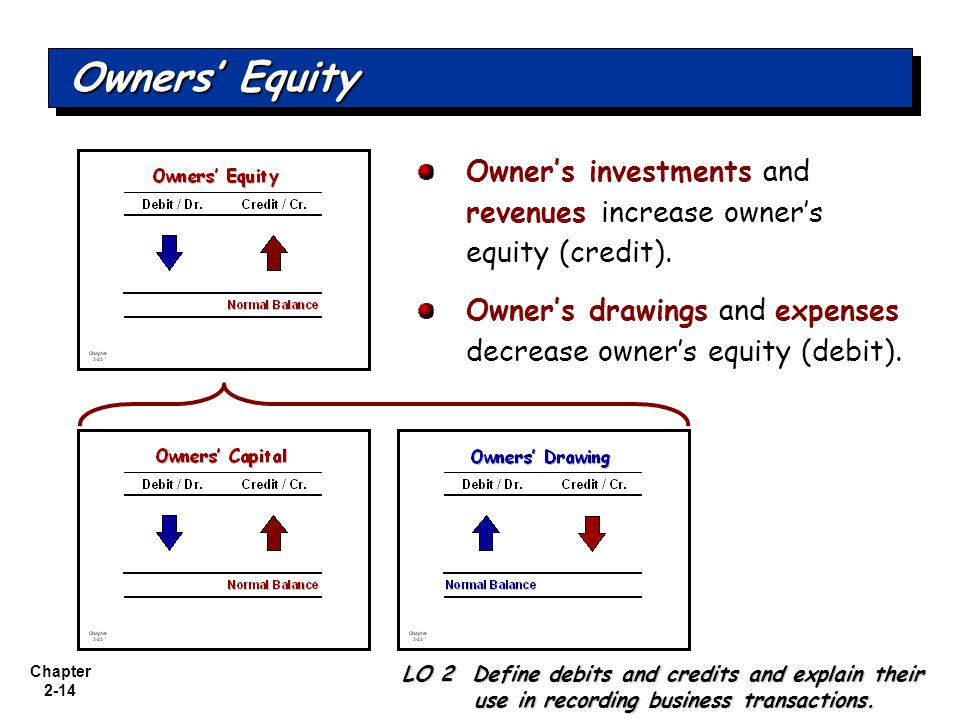 Owners' Equity Owner's investments and revenues increase owner's equity (credit). Owner's drawings and expenses decrease owner's equity (debit).