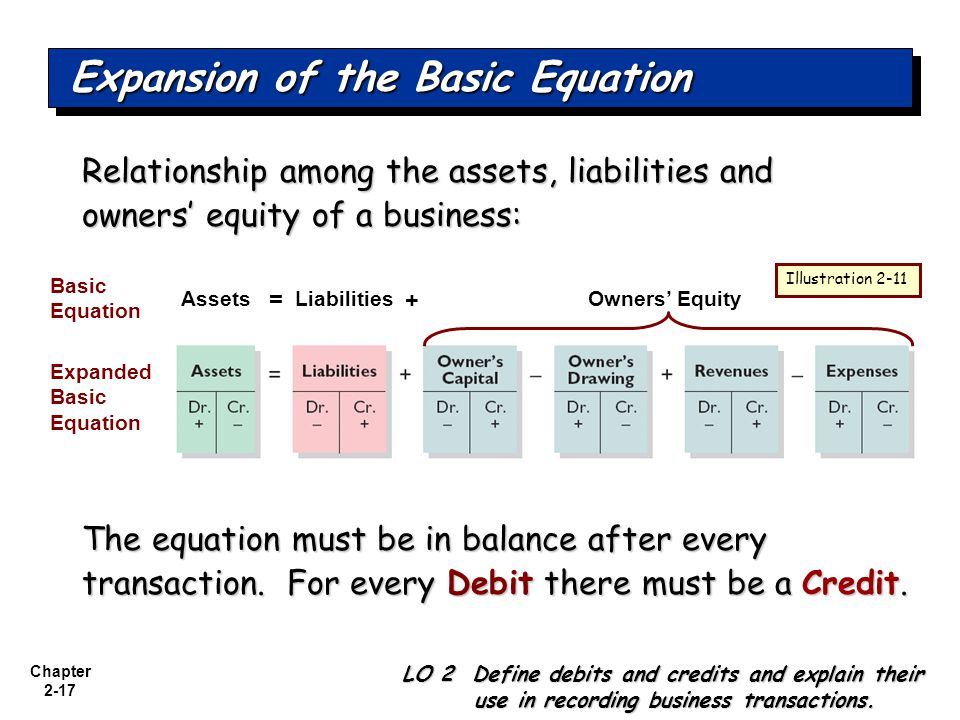 Expansion of the Basic Equation