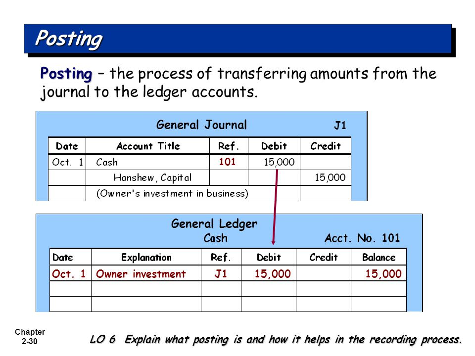 Posting Posting – the process of transferring amounts from the journal to the ledger accounts. General Journal.