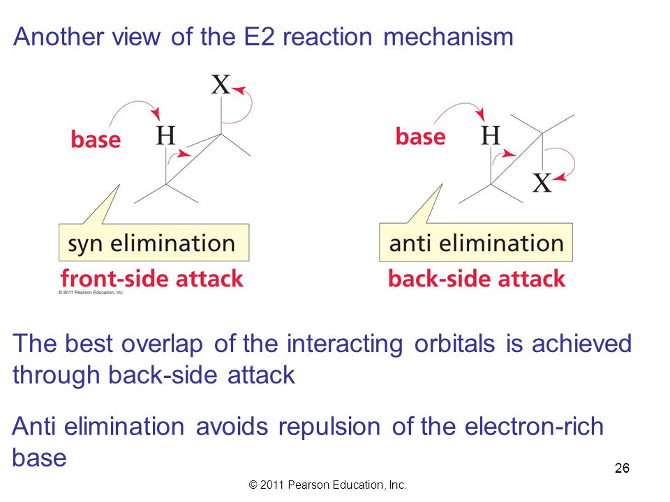 Another view of the E2 reaction mechanism