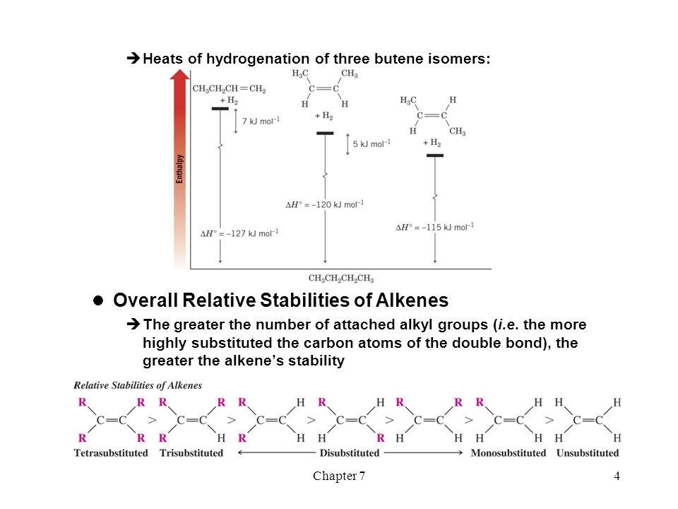 Overall Relative Stabilities of Alkenes