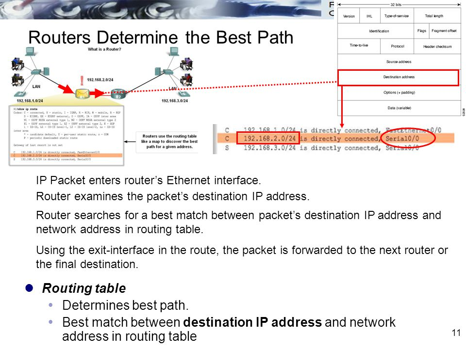 Routers Determine the Best Path
