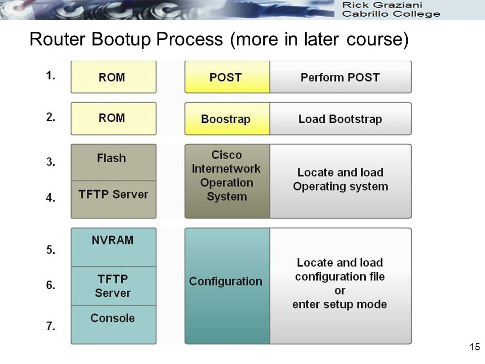 Router Bootup Process (more in later course)