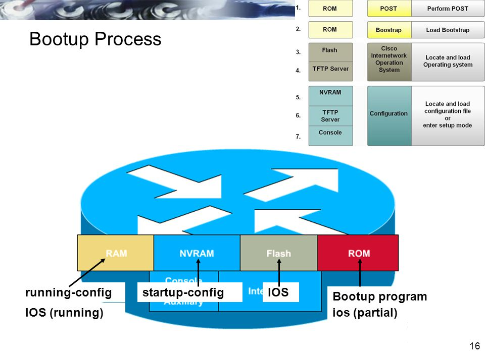 Bootup Process running-config startup-config IOS Bootup program
