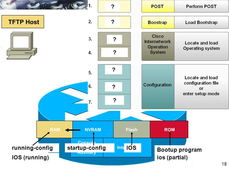 running-config startup-config IOS Bootup program IOS (running) ios (partial)