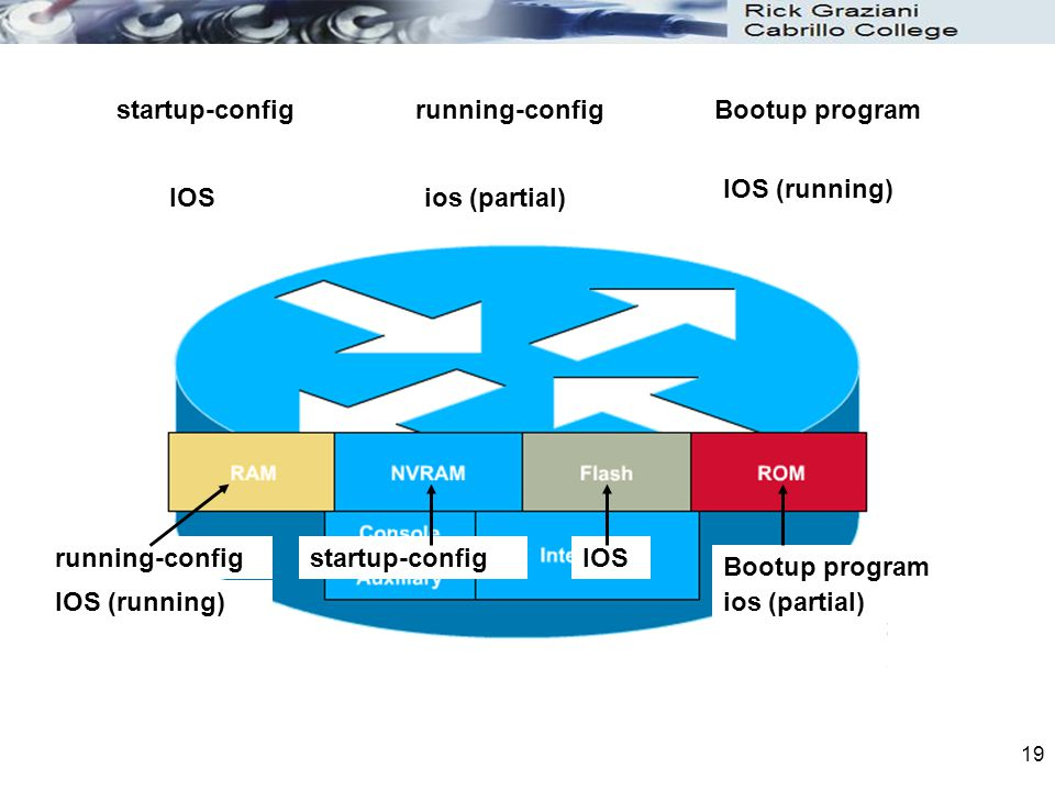 startup-config running-config. Bootup program. IOS (running) IOS. ios (partial) running-config.