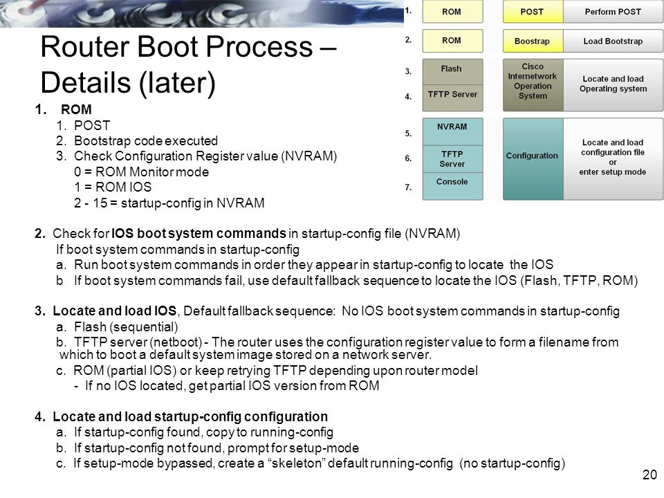 Router Boot Process – Details (later)