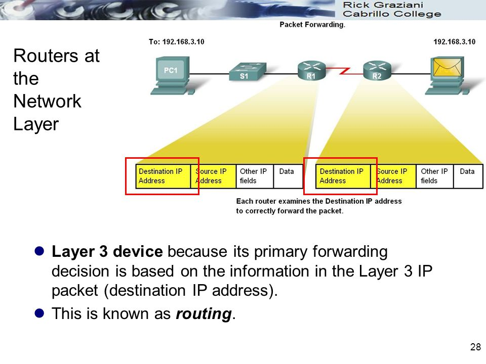 Routers at the Network Layer