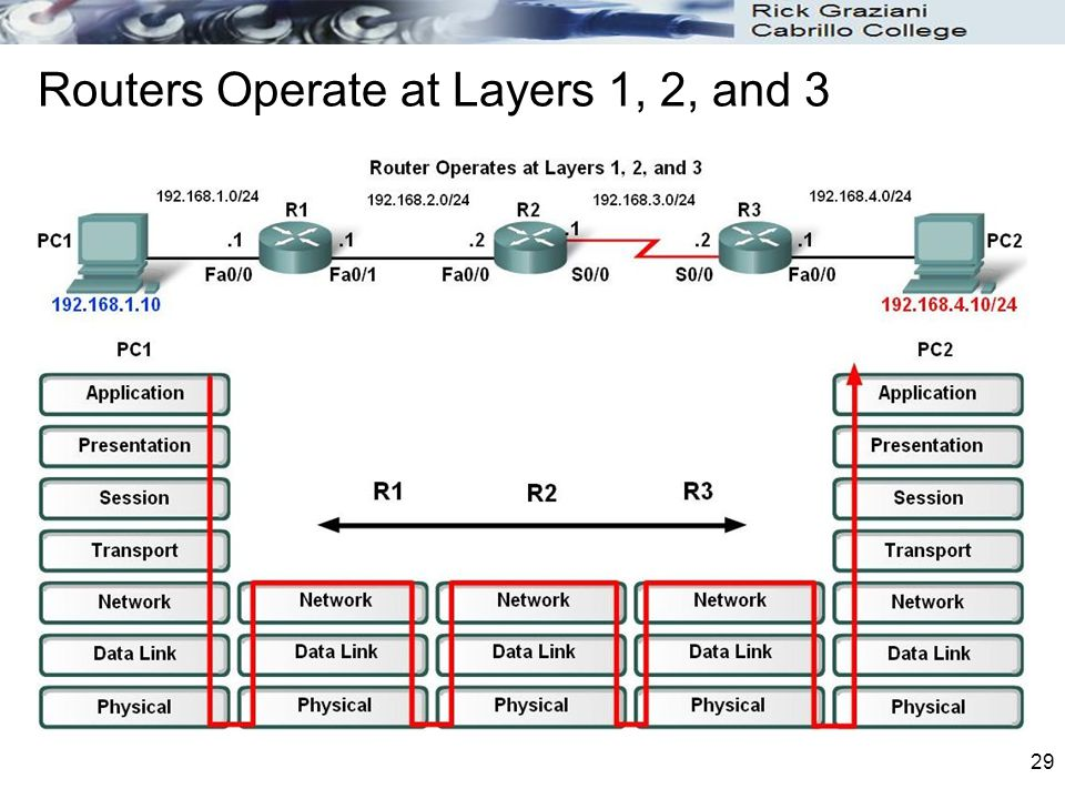 Routers Operate at Layers 1, 2, and 3
