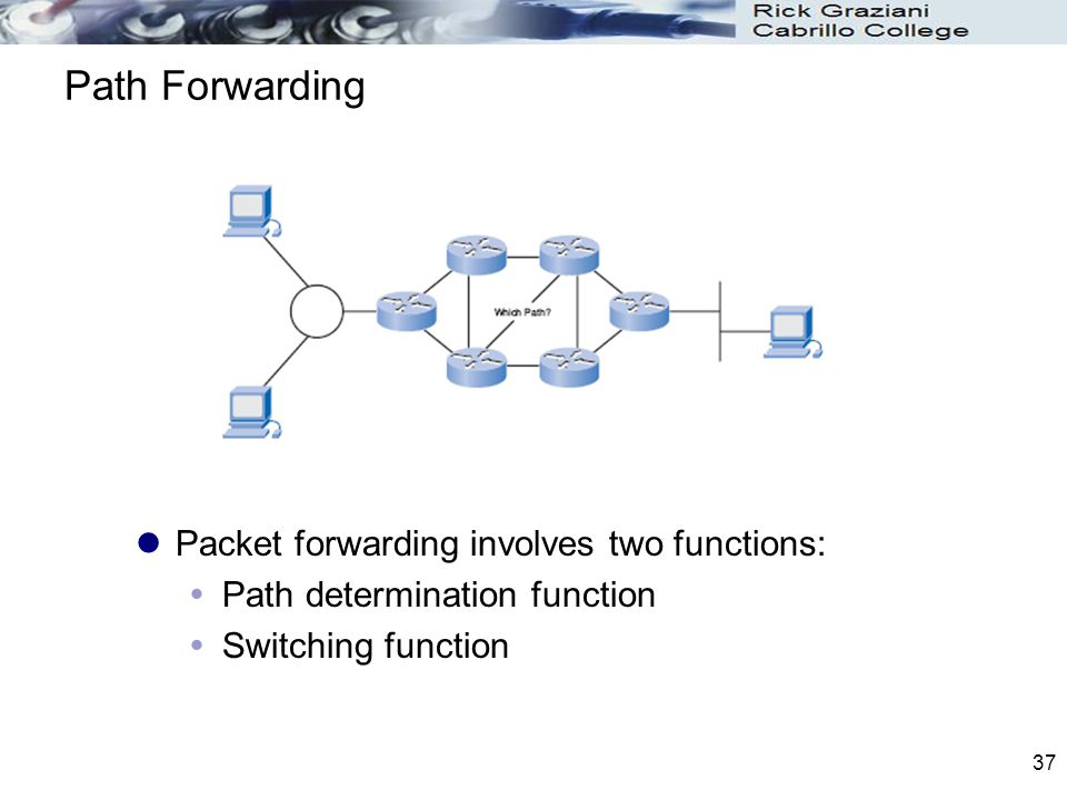 Path Forwarding Packet forwarding involves two functions: