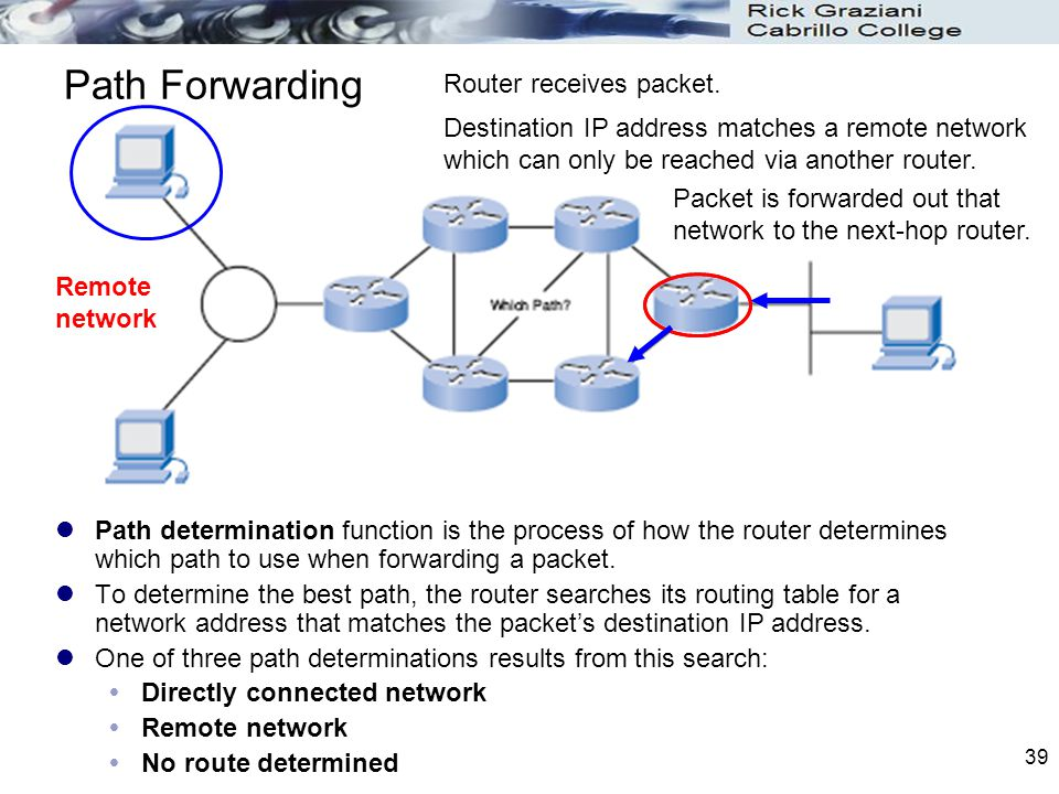 Path Forwarding Router receives packet.
