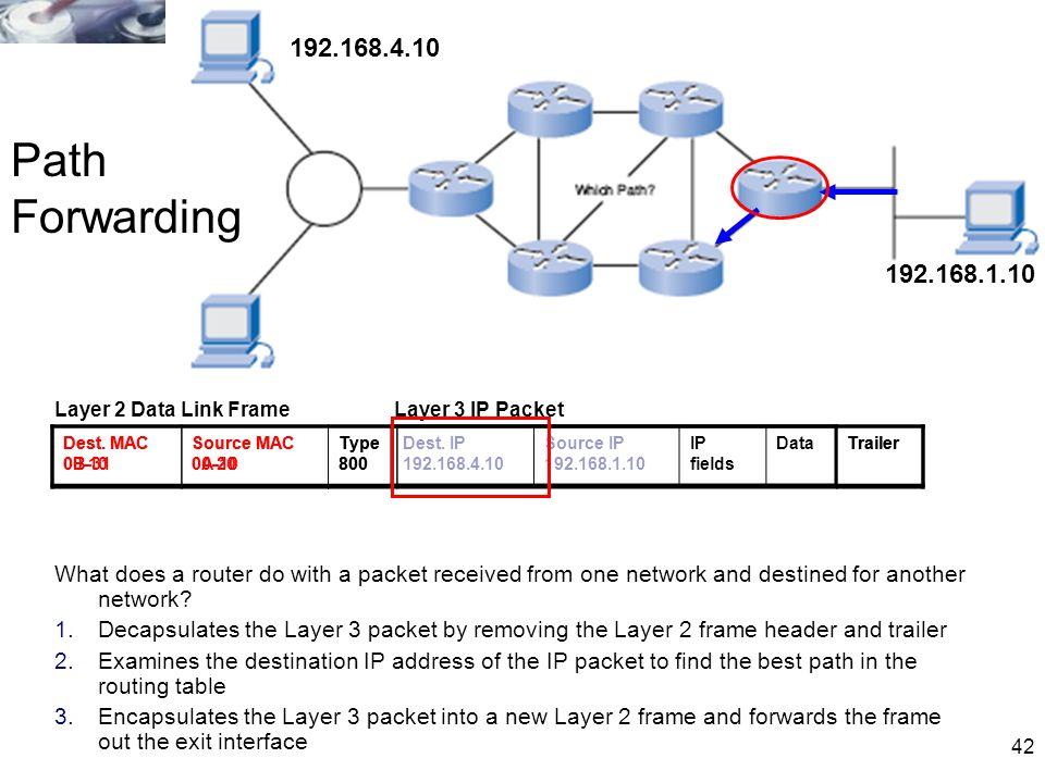 192.168.4.10 Path Forwarding. 192.168.1.10. Layer 2 Data Link Frame. Layer 3 IP Packet. Dest. MAC 0B-31.