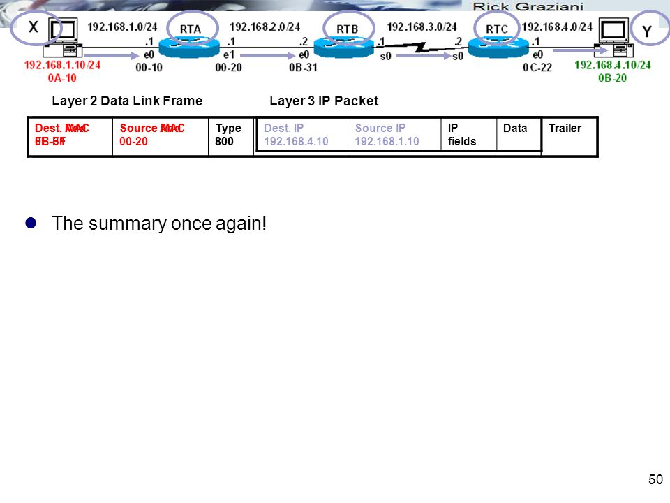 The summary once again! Layer 2 Data Link Frame Layer 3 IP Packet