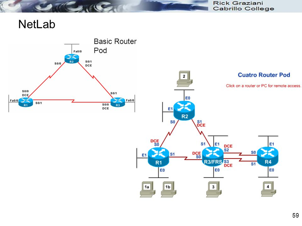 NetLab Basic Router Pod