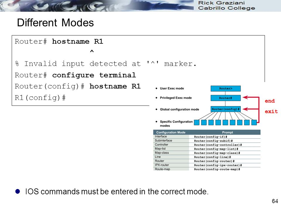 Different Modes Router# hostname R1 ^
