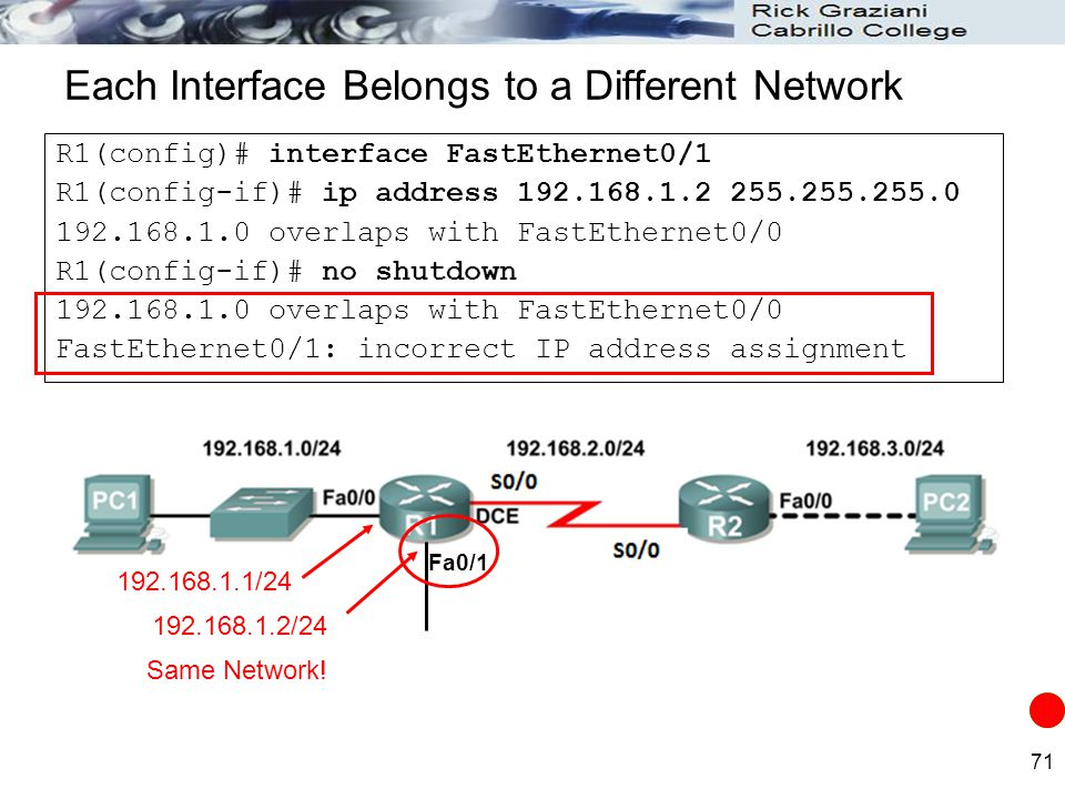 Each Interface Belongs to a Different Network