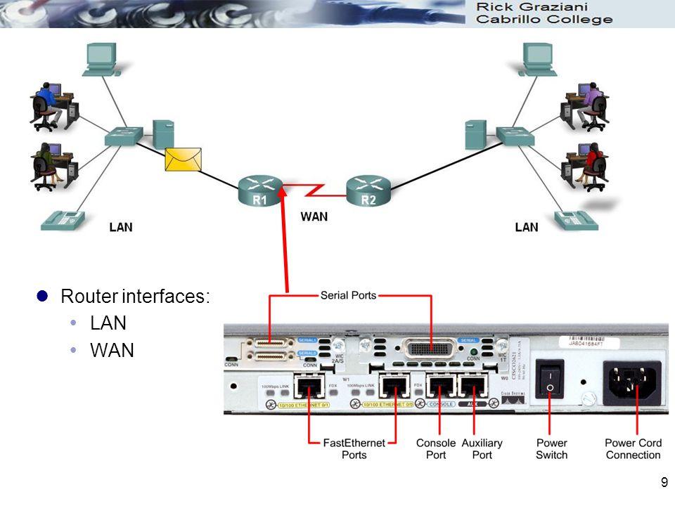 Router interfaces: LAN WAN Router interfaces: LAN WAN