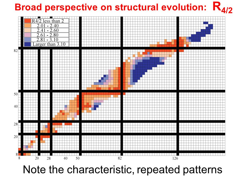 Broad perspective on structural evolution: R4/2