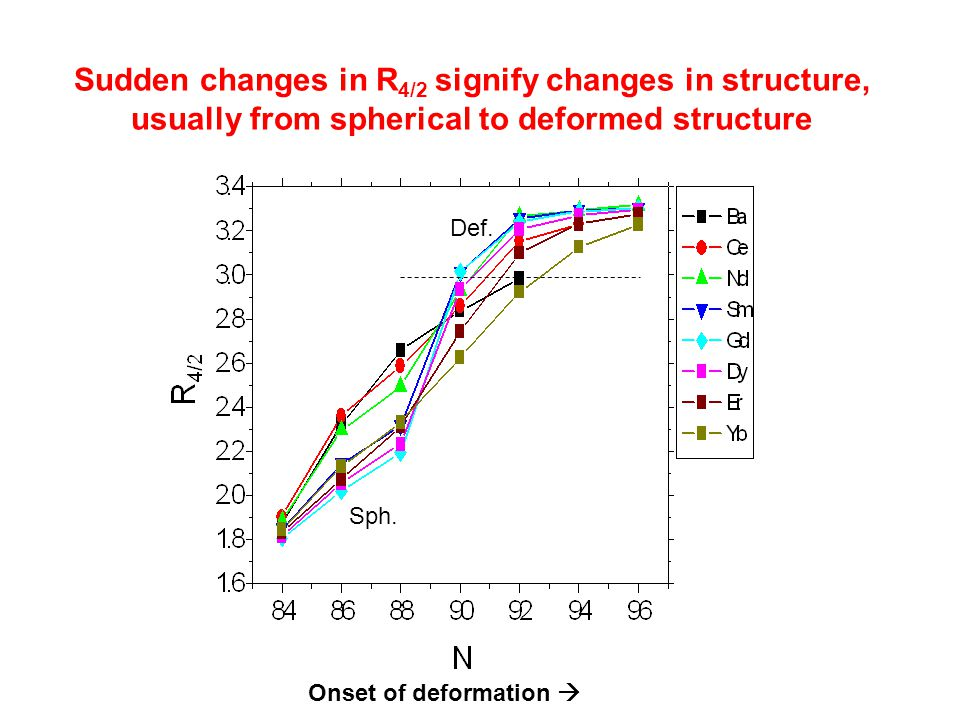 Sudden changes in R4/2 signify changes in structure, usually from spherical to deformed structure