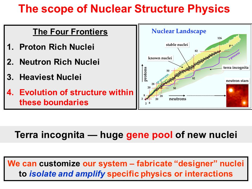 The scope of Nuclear Structure Physics