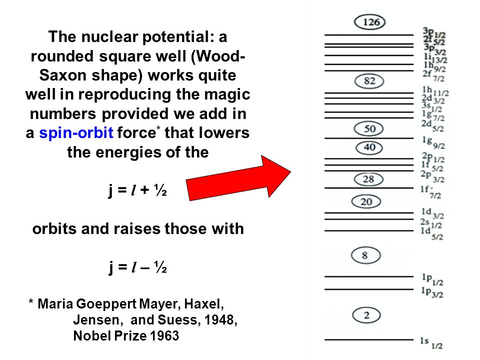 orbits and raises those with